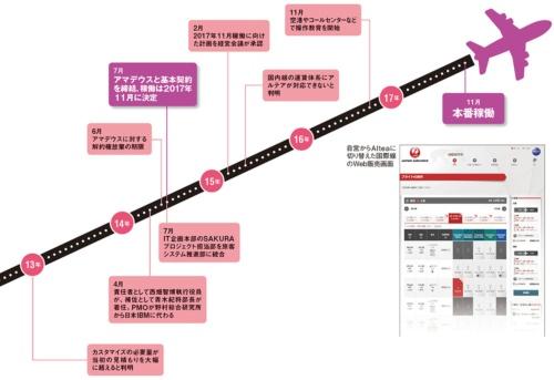図 JALの旅客系基幹システム刷新プロジェクト「SAKURAプロジェクト」のスケジュール