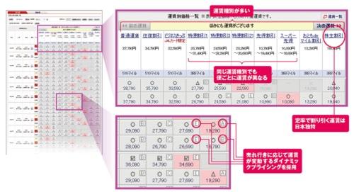 図 JALの国内線の運賃体系