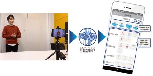 図 ソフトバンクが社員のプレゼンテーション研修向けに開発したAIの活用の流れ