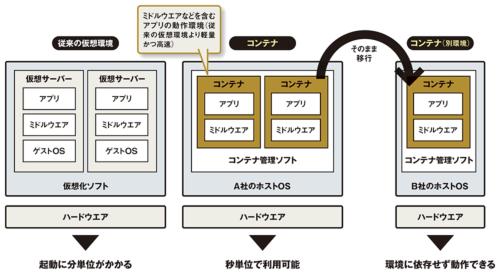 図 コンテナの構成イメージとメリット