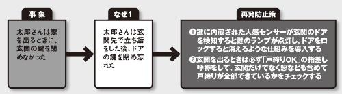 図 「太郎さんは家を出るときに、玄関の鍵を閉めなかった」を事象にした例