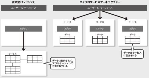 図 マイクロサービスアーキテクチャーにおけるサービスとデータの関係