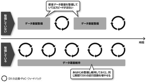 図 データ基盤の整備とDXのスピード