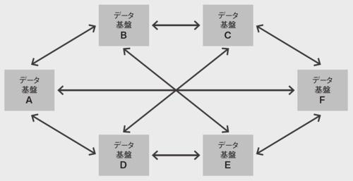 図 分散型データ基盤の概要