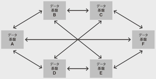 図 メッシュ型の構成を取る分散データ基盤