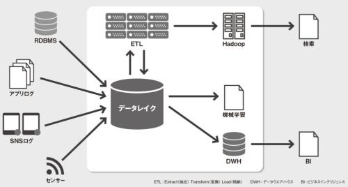 図 データレイク型のデータ基盤の概要