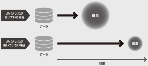 図 データガバナンスの重要性