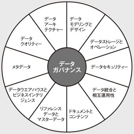 図 データマネジメントの体系