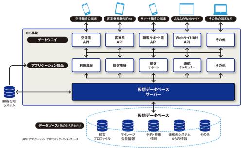図 ANAグループが運用を始めた「CE基盤」のイメージ