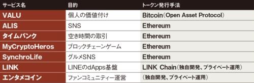 図 日本で提供されている主なトークンエコノミー関連サービス