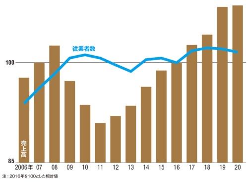 図 情報サービス産業の売上高・従業者数の推移