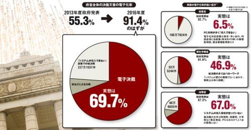 図 中央省庁の決裁文書の電子化率