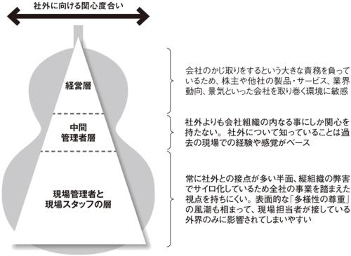 図 組織階層における社外への関心度の違いを示すひょうたんモデル
