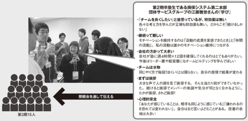 図 卒塾生と3期生との懇親会の様子(2020年1月10日開催)