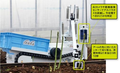 図 inahoの野菜収穫ロボット