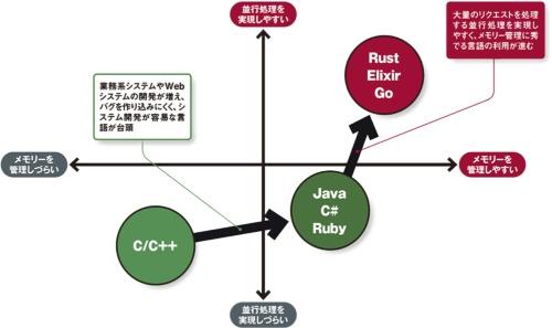 図 システム開発に利用される言語の変遷