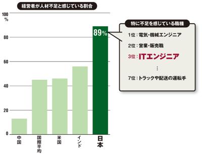 図 人材不足の国際比較と不足職種