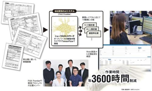 図 SMFLキャピタルが自社開発した文書の自動振り分けシステムの概要と導入効果