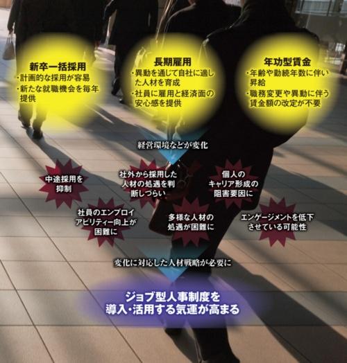 図 日本型雇用システム(メンバーシップ型雇用)の特徴と課題