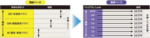 図 富士通が実施した幹部社員の報酬体系の変更
