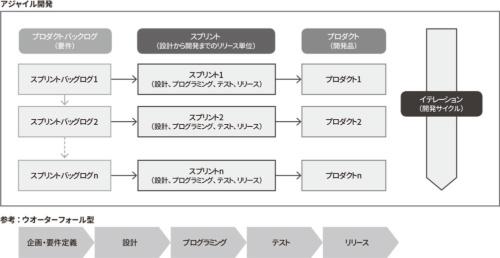 図 アジャイル開発の概念