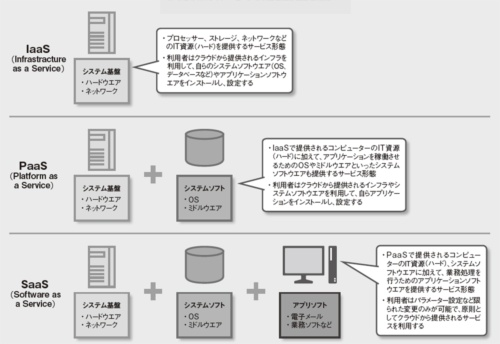 図 クラウドコンピューティングが提供する機能の種類