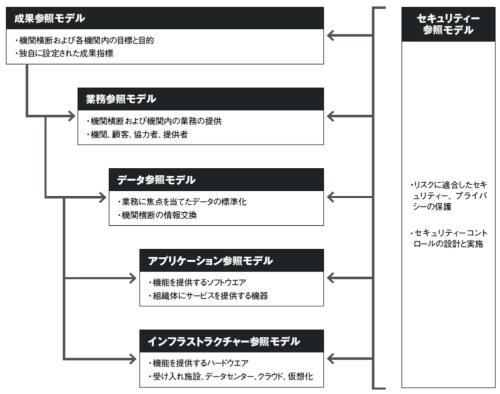 図 連邦エンタープライズアーキテクチャー(FEA)の統合参照モデル