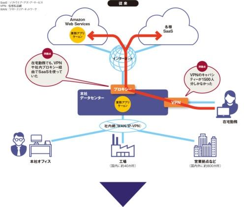 図 LIXILグループのテレワーク環境の変化