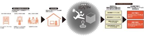 図 企業におけるペーパーレス化の変遷とコロナ禍以降での新たな動き