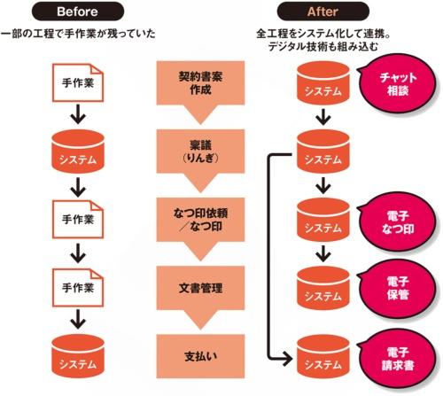 図 サントリーグループが電子化した契約関連の処理と主な工夫点の仕組み