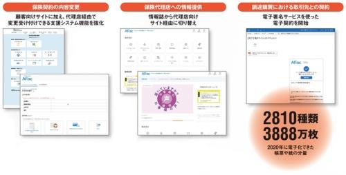 図 アフラック生命保険がペーパーレス化プロジェクトの中で講じた施策例とその成果