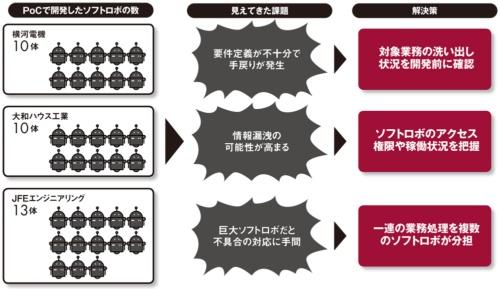 図 RPAのPoC(概念実証)で直面した課題と解決策の例
