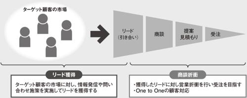 図 リード獲得と商談折衝の関係