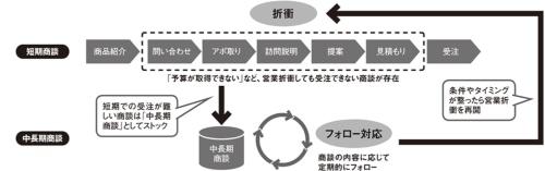 図 短期と中長期で異なる営業のストーリー