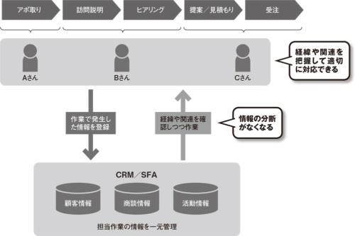 図 CRM/SFAの役割