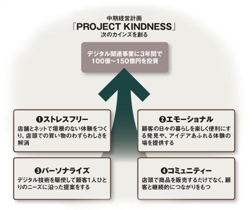 図 カインズの中期経営計画におけるデジタル関連事業の内容