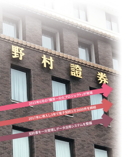 図 野村ホールディングスの電子契約導入