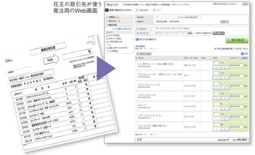 図 花王の業務品発注のEDI化の事例