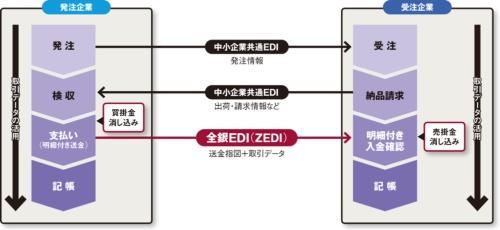 図 中小企業共通EDIと全銀EDI(ZEDI)を組み合わせた業務効率化のイメージ
