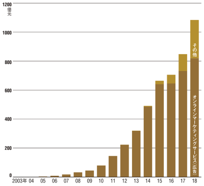 図 バイドゥの収入源別売上高の推移
