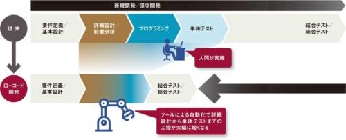 図 米ガートナーによるローコード開発の定義と、従来のスクラッチ開発とローコード開発の違い