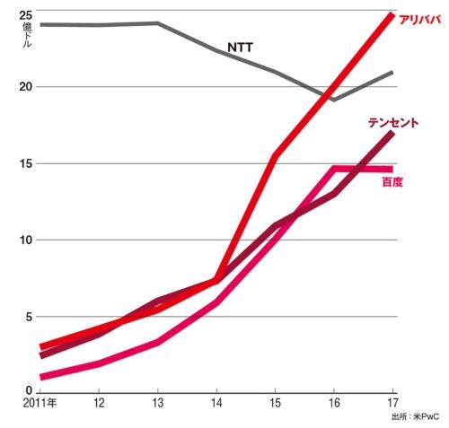 図 中国IT大手の研究開発費の推移