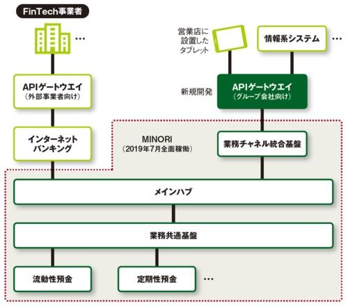 図 MINORIにおけるAPIゲートウエイの位置付け