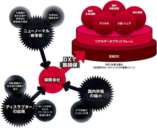 図 SOMPOホールディングスのデジタルトランスフォーメーション(DX)戦略