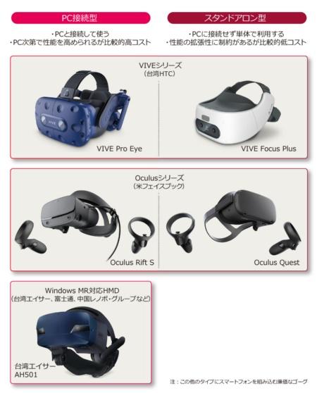 図 VR用ヘッドマウントディスプレーの2つのタイプと業務利用に向く主な製品