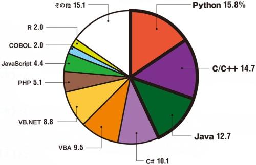 図 最も利用しているプログラミング言語(N=455)