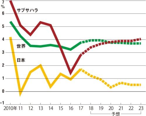 図  実質GDP成長率の推移