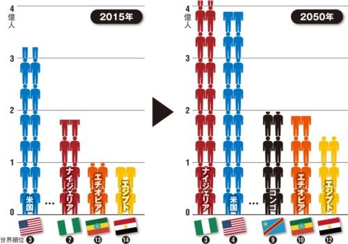 図 アフリカ諸国の人口の推移