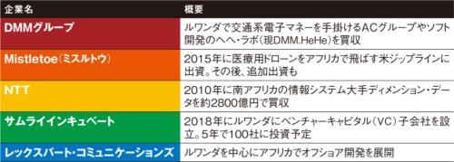 表 日本企業の主な取り組み