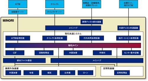 図 勘定系システム「MINORI」の全体像